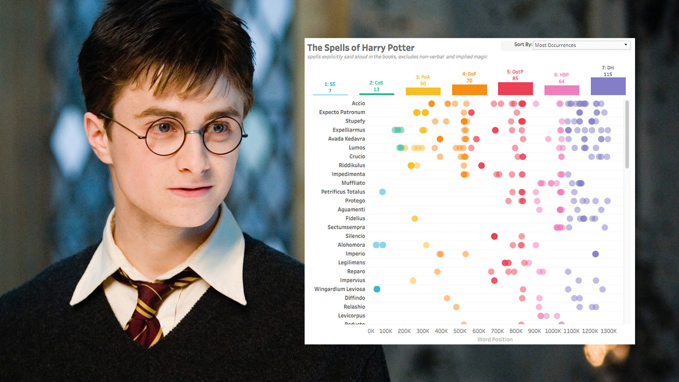 This Magical Chart Shows How Often Every Single Harry Potter Spell Was Used